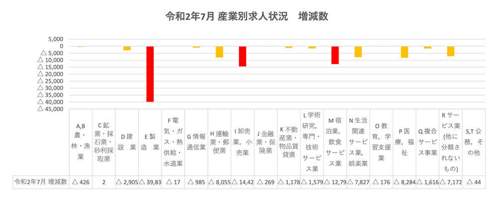令和2年7月 産業別求人状況 増減数